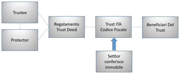 Struttura del Trust