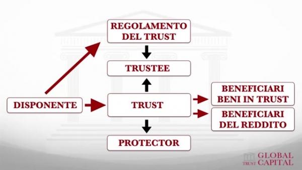 Schema di un trust