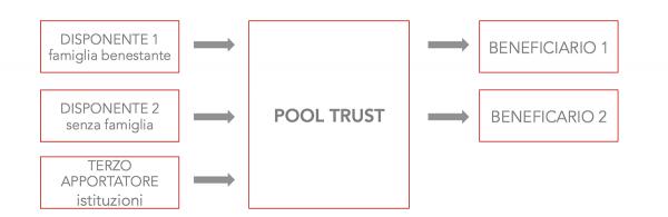 Esempio di Pool Trust